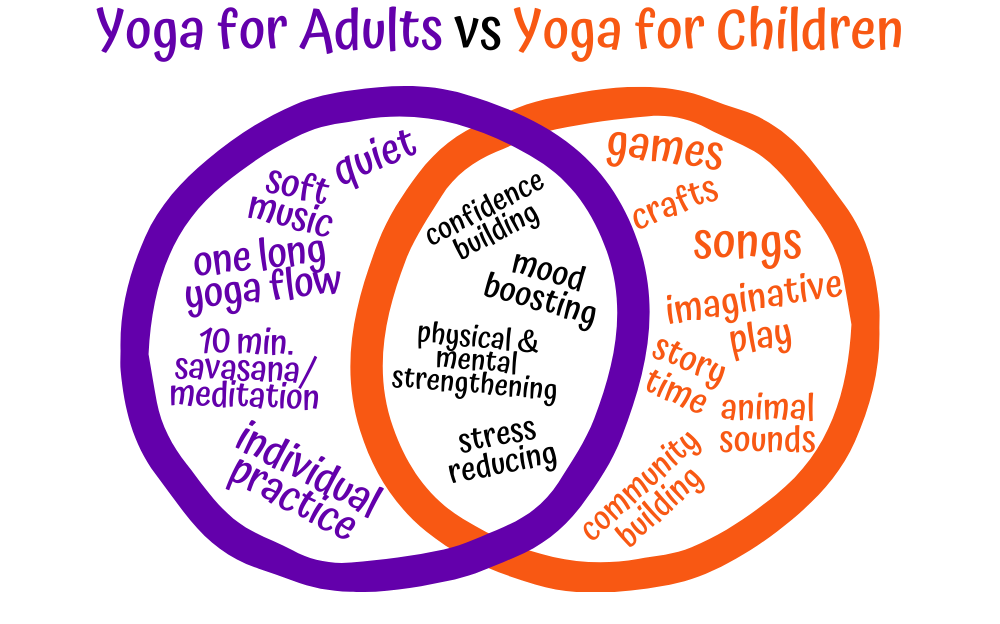 chart showing kids yoga vs yoga for adults. yoga for adults is individualistic, is pose after pose after pose, includes a long savasana/meditation, and is quiet. Yoga for kids includes games, singing, crafts, imaginative play, story time, animal sounds, and community building acivities. Both are cofidence building, mood boosting, physical & mental strengthening, and stress reducing